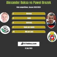 Alexander Buksa vs Pawel Brozek h2h player stats