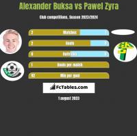 Alexander Buksa vs Pawel Zyra h2h player stats