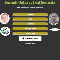 Alexander Buksa vs Rafal Siemaszko h2h player stats