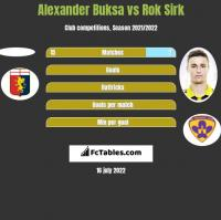 Alexander Buksa vs Rok Sirk h2h player stats