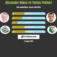 Alexander Buksa vs Tomas Pekhart h2h player stats
