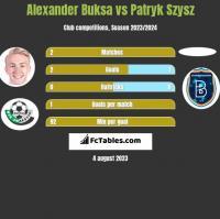 Alexander Buksa vs Patryk Szysz h2h player stats