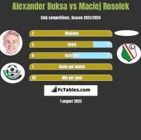 Alexander Buksa vs Maciej Rosolek h2h player stats