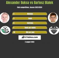 Alexander Buksa vs Bartosz Bialek h2h player stats
