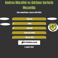 Andrea Marafini vs Adriano Sartorio Mezavilla h2h player stats