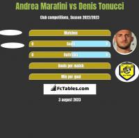 Andrea Marafini vs Denis Tonucci h2h player stats