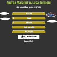 Andrea Marafini vs Luca Germoni h2h player stats