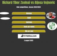 Richard Tibor Zsolnai vs Aljosa Vojnovic h2h player stats
