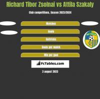 Richard Tibor Zsolnai vs Attila Szakaly h2h player stats