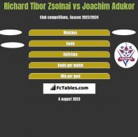 Richard Tibor Zsolnai vs Joachim Adukor h2h player stats