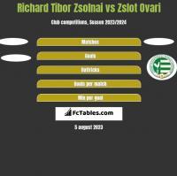 Richard Tibor Zsolnai vs Zslot Ovari h2h player stats
