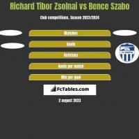 Richard Tibor Zsolnai vs Bence Szabo h2h player stats