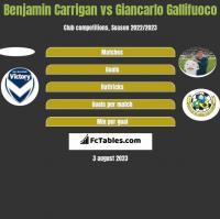 Benjamin Carrigan vs Giancarlo Gallifuoco h2h player stats
