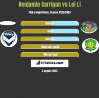 Benjamin Carrigan vs Lei Li h2h player stats