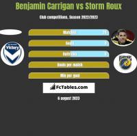 Benjamin Carrigan vs Storm Roux h2h player stats