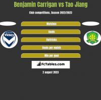 Benjamin Carrigan vs Tao Jiang h2h player stats