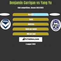 Benjamin Carrigan vs Yang Yu h2h player stats