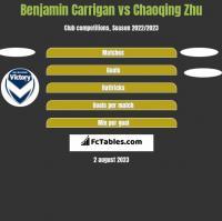 Benjamin Carrigan vs Chaoqing Zhu h2h player stats