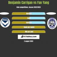 Benjamin Carrigan vs Fan Yang h2h player stats