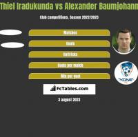 Thiel Iradukunda vs Alexander Baumjohann h2h player stats