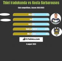 Thiel Iradukunda vs Kosta Barbarouses h2h player stats