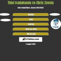 Thiel Iradukunda vs Chris Zuvela h2h player stats