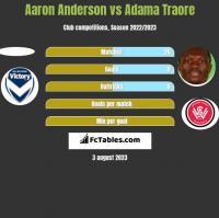 Aaron Anderson vs Adama Traore h2h player stats