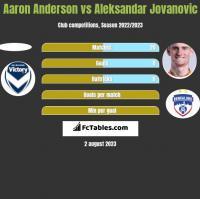 Aaron Anderson vs Aleksandar Jovanovic h2h player stats