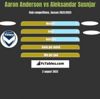 Aaron Anderson vs Aleksandar Susnjar h2h player stats