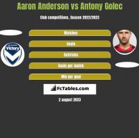 Aaron Anderson vs Antony Golec h2h player stats