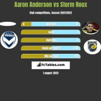 Aaron Anderson vs Storm Roux h2h player stats
