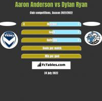 Aaron Anderson vs Dylan Ryan h2h player stats