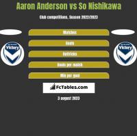Aaron Anderson vs So Nishikawa h2h player stats