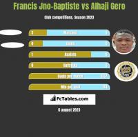 Francis Jno-Baptiste vs Alhaji Gero h2h player stats