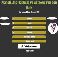 Francis Jno-Baptiste vs Anthony van den Hurk h2h player stats
