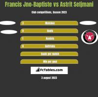 Francis Jno-Baptiste vs Astrit Seljmani h2h player stats