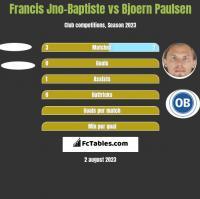 Francis Jno-Baptiste vs Bjoern Paulsen h2h player stats