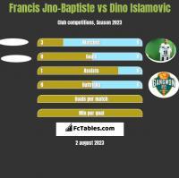 Francis Jno-Baptiste vs Dino Islamovic h2h player stats