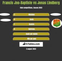 Francis Jno-Baptiste vs Jonas Lindberg h2h player stats