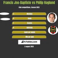 Francis Jno-Baptiste vs Philip Haglund h2h player stats