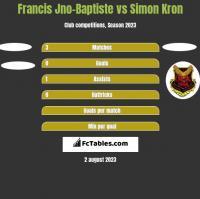 Francis Jno-Baptiste vs Simon Kron h2h player stats