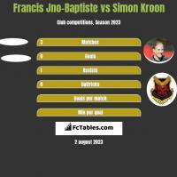 Francis Jno-Baptiste vs Simon Kroon h2h player stats