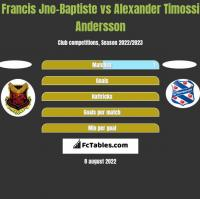 Francis Jno-Baptiste vs Alexander Timossi Andersson h2h player stats