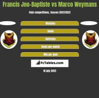 Francis Jno-Baptiste vs Marco Weymans h2h player stats