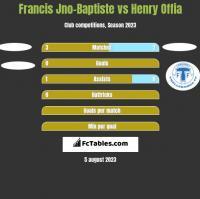 Francis Jno-Baptiste vs Henry Offia h2h player stats