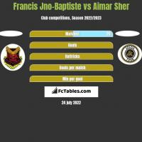Francis Jno-Baptiste vs Aimar Sher h2h player stats