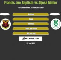 Francis Jno-Baptiste vs Aljosa Matko h2h player stats