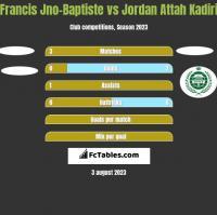 Francis Jno-Baptiste vs Jordan Attah Kadiri h2h player stats