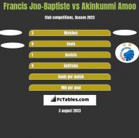 Francis Jno-Baptiste vs Akinkunmi Amoo h2h player stats