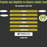 Francis Jno-Baptiste vs Bayere Junior Loue h2h player stats